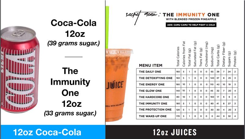 Sugar In Juice vs Soda