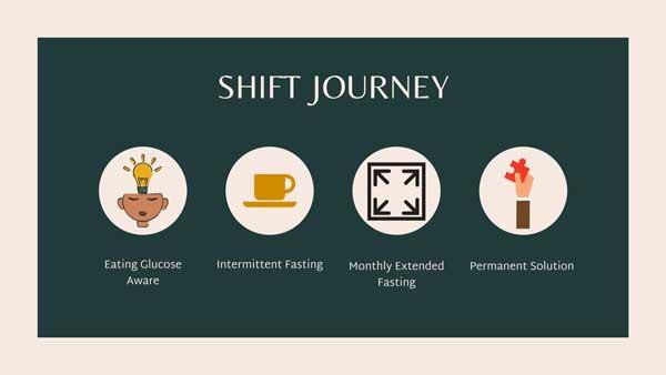 SHIFT Formula Journey